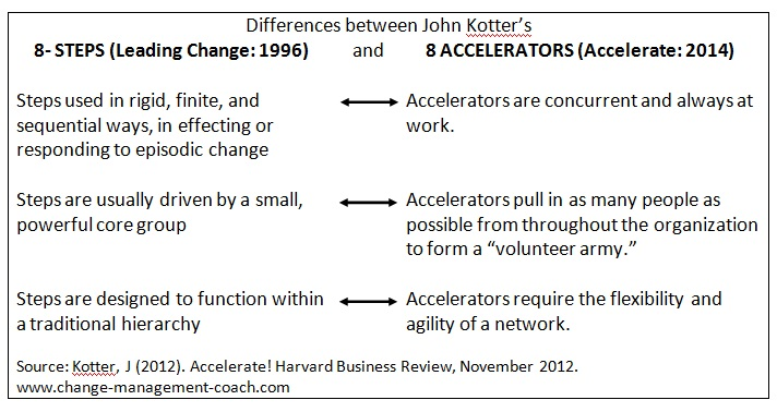 Kotter: differences between the 8 steps and 8 accelerators